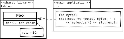 UML model