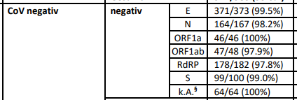 excerpt from German PCR testing paper known-negative